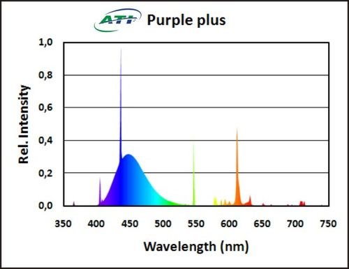Ati-purple-plus-spectrograph-color