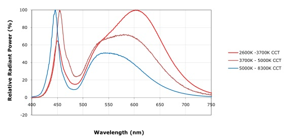 Cree XM-L White Spectrograph used in Teszla LED light